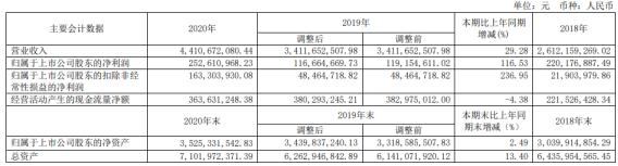 宁波能源2020年净利2.53亿同比增长116.53% 董事长马奕飞薪酬49.46万