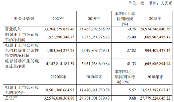 海油发展2020年净利15.22亿同比增长23.40% 董事长朱磊薪酬62.35万