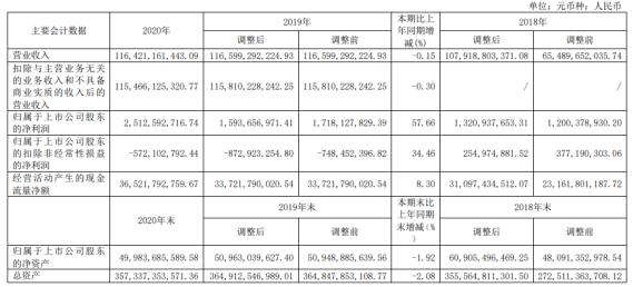 国电电力2020年净利增长57.66% 副总经理吕志韧薪酬121.64万