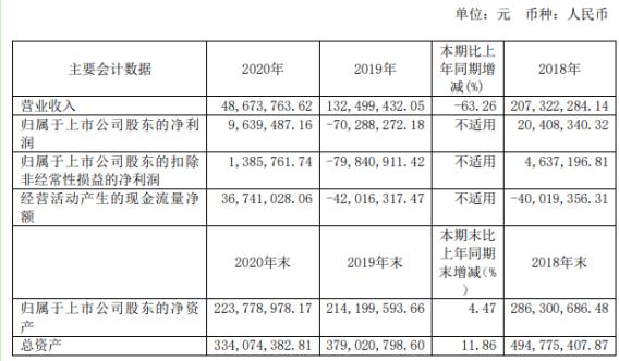 ST运盛2020年净利963.95万 董事长王熙薪酬40.77万