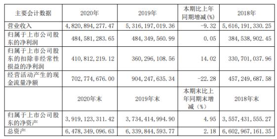 阳光照明2020年净利增长0.05% 董事长陈卫薪酬199.35万