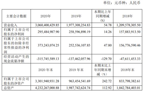 天下秀2020年净利增长14.26% 董事长李檬薪酬62.37万