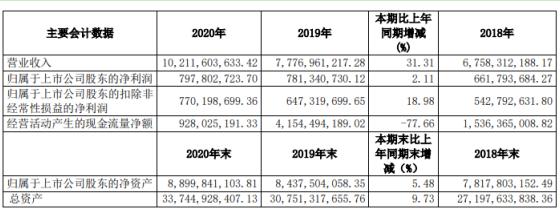 黑牡丹2020年净利增长2.11% 董事长戈亚芳薪酬135.37万