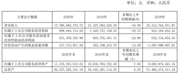 龙元建设2020年净利减少20.75% 董事长赖振元薪酬150万