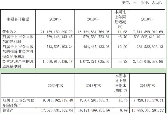 中粮糖业2020年净利减少8.70% 信息化投入增加