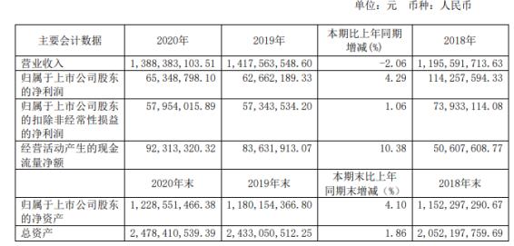 北方股份2020年净利增长4.29% 总经理邬青峰薪酬96.93万