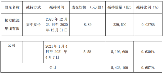 魏震新能股东法真能源减持542.31万股 套现约3102.05万股