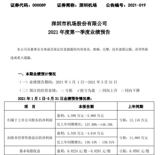 深圳机场2021年第一季度预计净利润为4590万-5960万架飞机起降架次