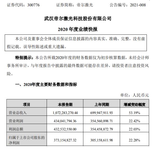 帝尔激光2020年度净利增长22.28% 生产经营正常稳定有序进行