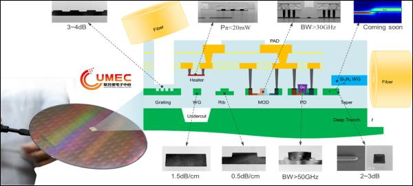 CUMEC公司开放平台加速硅光规模应用