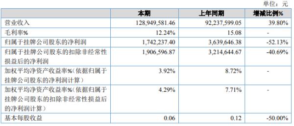 路嘉路桥2020年净利下滑52.13% 营业成本增加