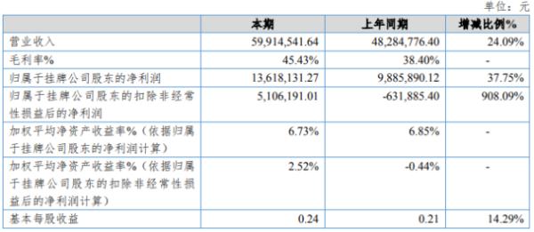 确安科技2020年净利增长37.75% 毛利率增加
