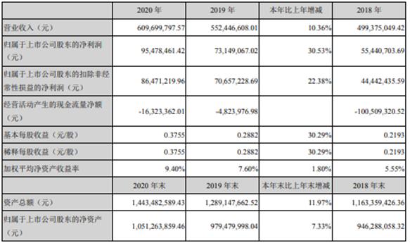 安达维尔2020年净利增长30.53% 董事长赵子安薪酬82.64万