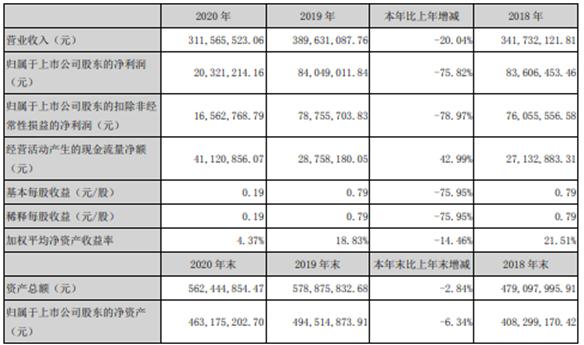 杰恩设计2020年净利减少75.82% 董事长姜峰薪酬416.91万