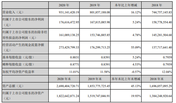 贝斯特2020年净利增长5.24% 董事长曹余华薪酬123.93万