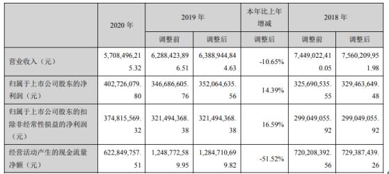 奥克股份2020年净利增长14.39% 董事长朱建民薪酬103.79万