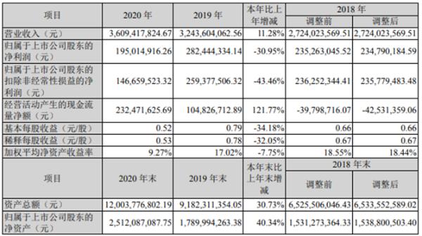博世科2020年净利减少30.95% 董事长宋海农薪酬67.76万