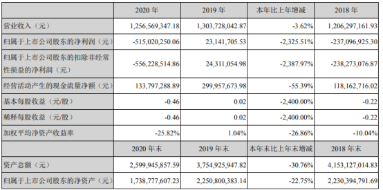 合康新能2020年亏损5.15亿 总经理宁裕薪酬33.34万