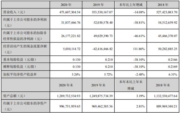 海伦钢琴2020年净利减少38.81% 董事长陈海伦薪酬47.04万