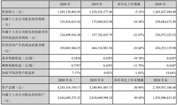 精锻科技2020年净利减少10.38% 董事长夏汉关薪酬84.75万