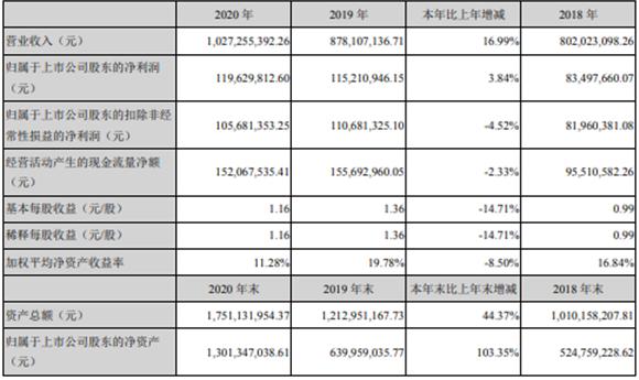 金丹科技2020年净利润增长3.84% 董事长张鹏薪酬64.84万