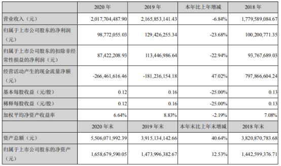大禹节水2020年净利下滑24% 董事长王浩宇薪酬149.48万