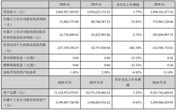 美晨生态2020年净利减少35.85% 总经理王永刚薪酬42.18万