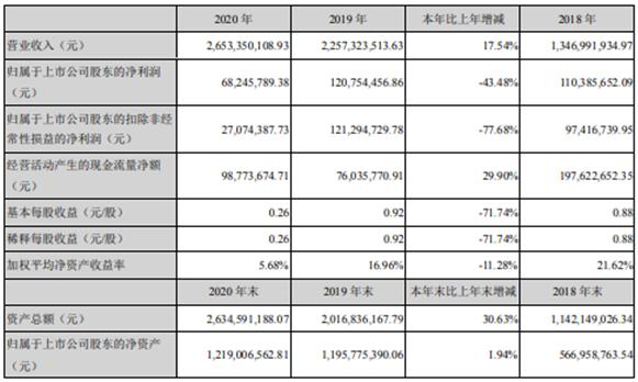 佳禾智能2020年净利减少43.48% 董事长严文华薪酬58.15万