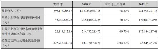 豪尔赛2020年净利下滑80.19% 董事长戴宝林薪酬132.73万