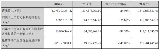 宝明科技2020年净利下滑78.61% 董事长李军薪酬41.61万