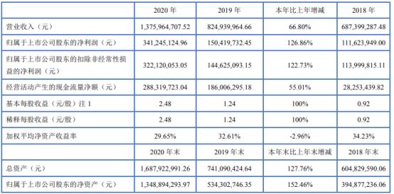 博杰股份2020年净利增长126.86% 董事长王兆春薪酬157.22万