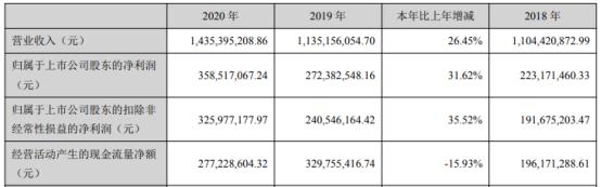 凌霄泵业2020年净利增长31.62% 董事长王海波薪酬421.05万