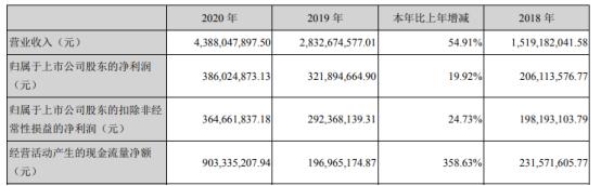 利民股份2020年净利增长19.92% 董事长李新生薪酬107.62万