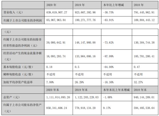 传智教育2020年净利下滑64% 董事长黎活明薪酬211.86万