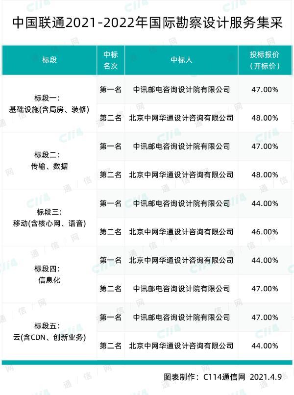 中国联通国际勘察设计服务集采,中讯邮电和中网华通两家瓜分
