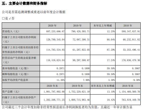 光韵达2020年净利增长80.04% 董事长侯若洪薪酬82.58万