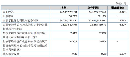 戈碧迦2020年净利增长5.99% 销售运费降低