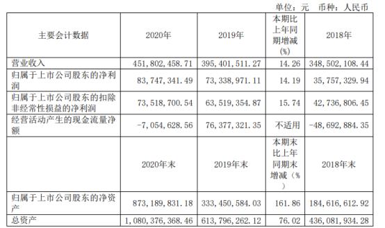 兰剑智能2020年净利增长14.19% 董事长吴耀华薪酬35万