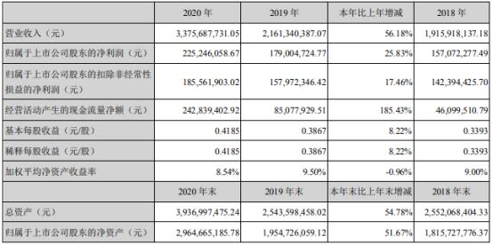 华宏科技2020年净利增长25.83% 总经理胡品龙薪酬44万