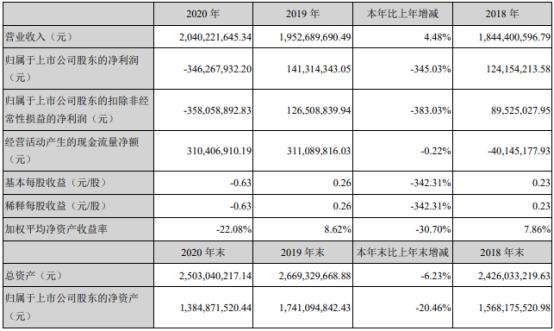 盛通股份2020年亏损3.46亿 董事长贾春琳薪酬70万