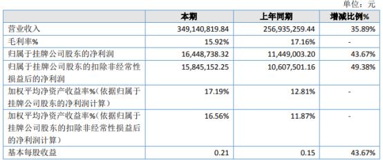 启超电缆2020年净利增长43.67% 销售电缆增加