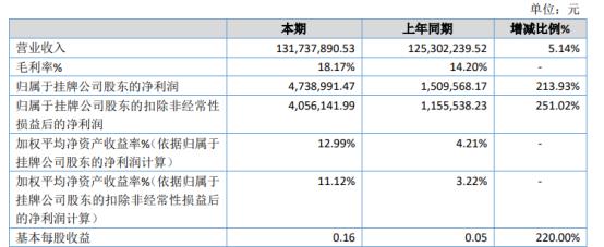龙盛股份2020年净利473.9万 同比增长213.93%