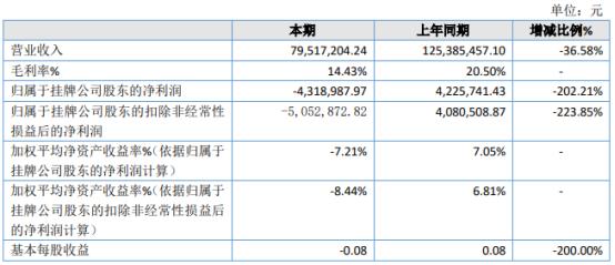 海格丽特2020年亏损431.9万 短期借款利息支出增加