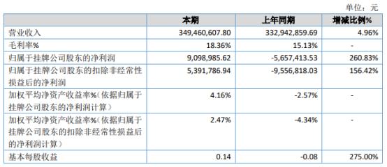 华江科技2020年净利909.9万 销售毛利率增长