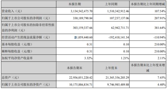 大族激光2021年第一季度净利增长207.91% 主营业务大幅增长