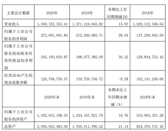 宁水集团2020年净利增长28.64% 董事长张琳薪酬76.96万