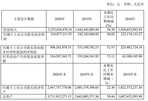 艾迪精密2020年净利增长50.82%  董事长宋飞薪酬70.83万