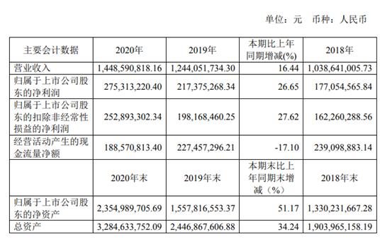 威胜信息2020年净利增长26.65% 总裁李鸿薪酬42.60万