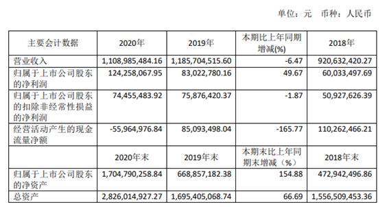 正帆科技2020年净利同比增长49.67% 董事长YUDONGLEI薪酬102.89万