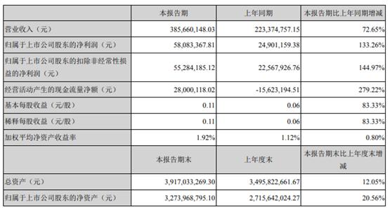 博深股份2021年第一季度净利增长133.26% 涂附磨具营业收入增长